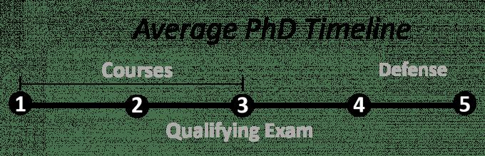 Pharm PhD Timeline